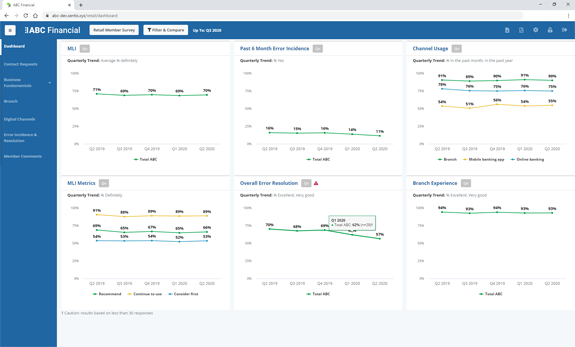 Reporting Sites Dashboard